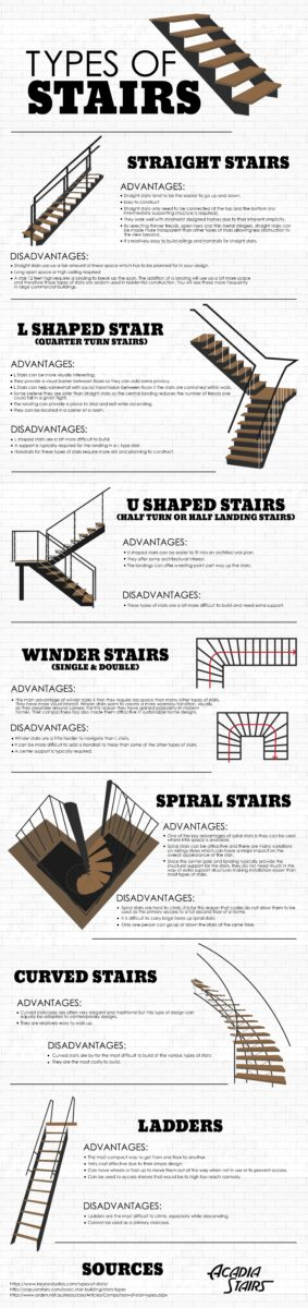 Acadia Stairs Infographic Full Size 01